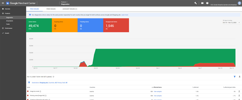 Google Merchant Diagnostic Beispiel
